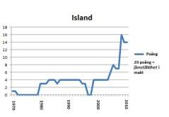 Island portlet 2011 med akademiker