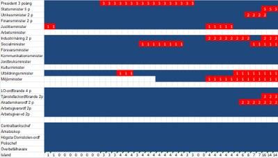 Island diagram med akademiker