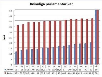 Kvinnliga parlamentariker diagram