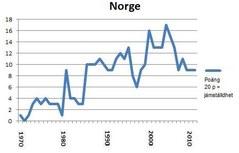 Portlet Norge 2012 c