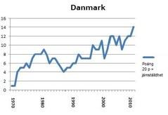 Portlet Danmark 2012