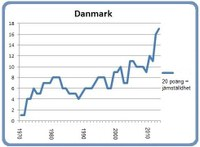 Danmark 8 mars 2013