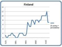 Finland 8 mars 2013