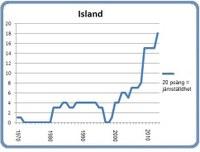 Island 8 mars 2013