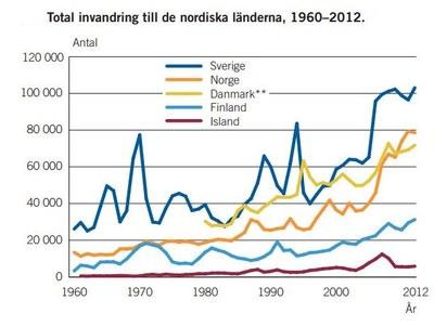 Total invandring till Norden 1960-2010
