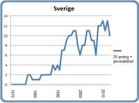 Sverige 8 mars 2013