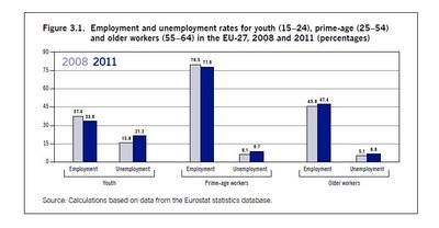 Diagram över arbetslöshet i olika åldersgrupper