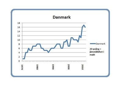 Danmark 8 mars 2014