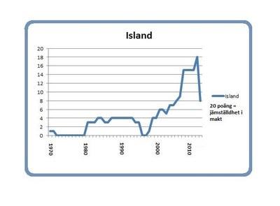 Island 8 mars 2014