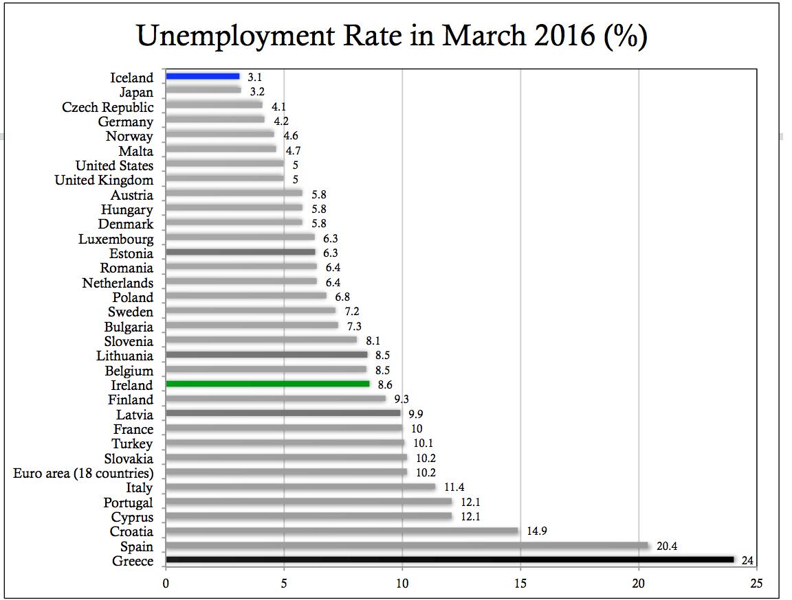 Unemployment 2016