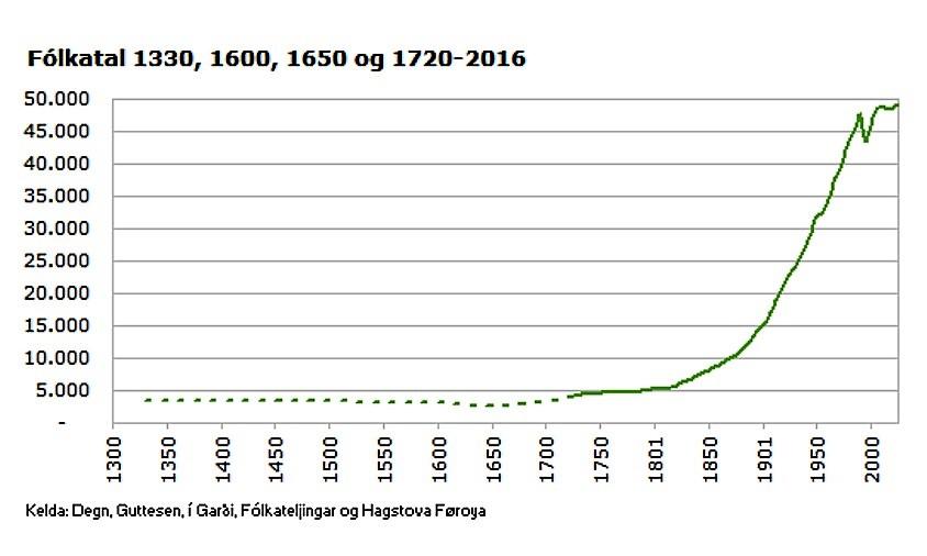 Källa: Statistiska centralbyrån Färöarna