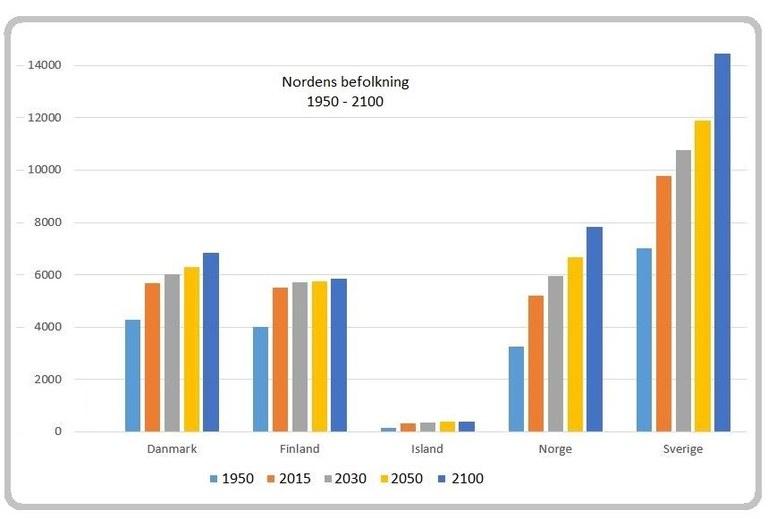 Källa: World Population Prospects 2015 revision, UN