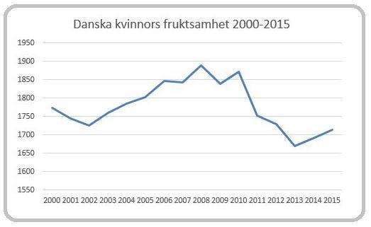 Källa: Statistics Denmark