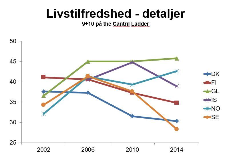 Från presentation av Pernille Due