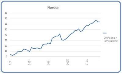 Diagram: Björn Lindahl