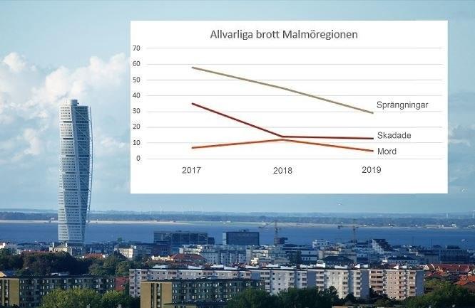 Allvarliga brott i Malmö 2017 - 2019