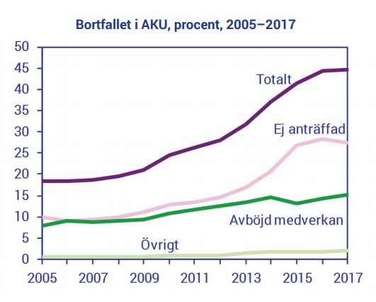 SCB:s egen graf över bortfallet