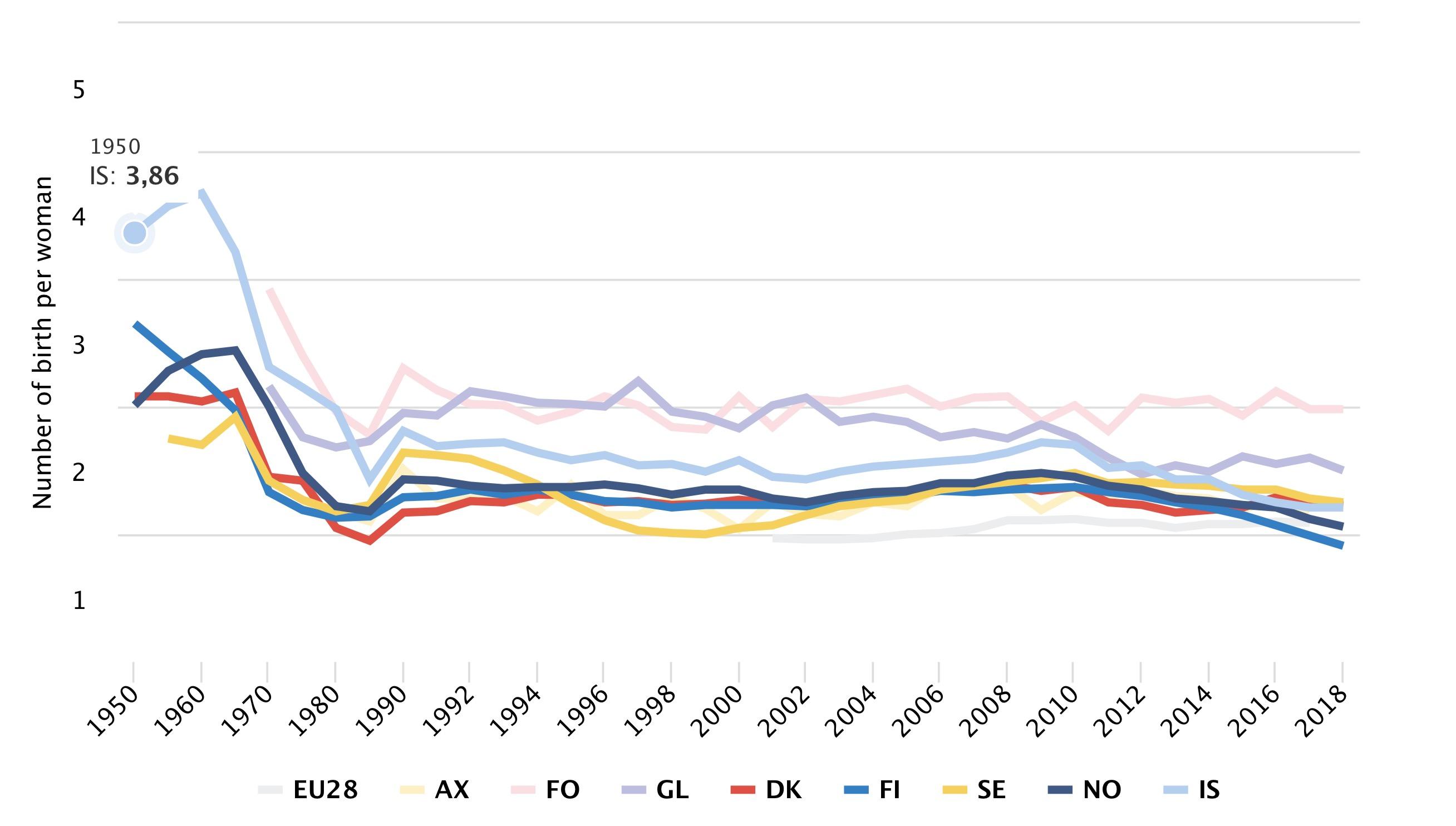Nordic fertility rates