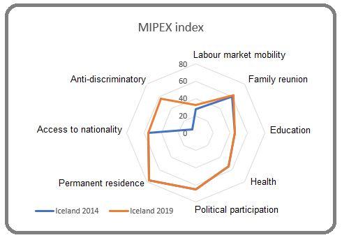 Källa: Mipex, diagram AIN
