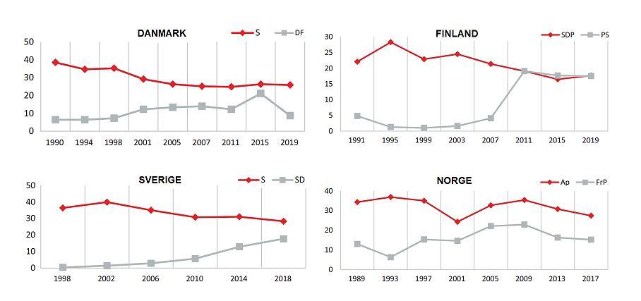Källa: The Battle Over Working-Class VotersSanna Salo Jens Rydgren