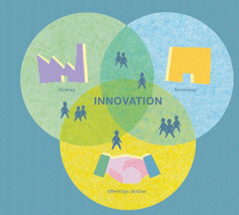 Innovation uppstår i möten