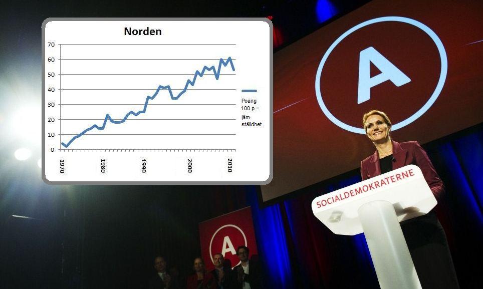 Kvinnorna mister makt i Norden trots ny statsminister i Danmark