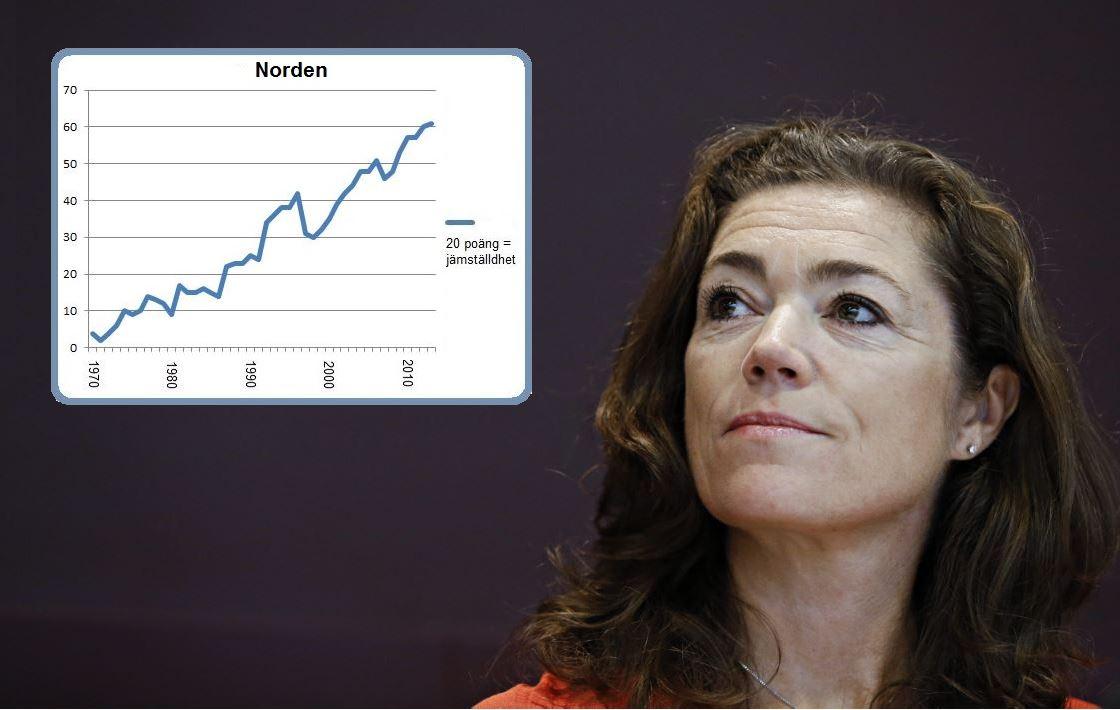 De nordiska kvinnorna har tagit lite mer makt mot i fjol