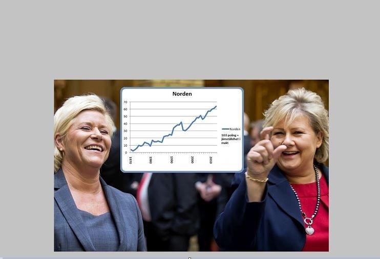 Norge lyfter jämställdheten i Norden