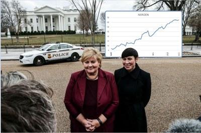 Kvinnorna stärker makten i Norge - bottennotering för Finland