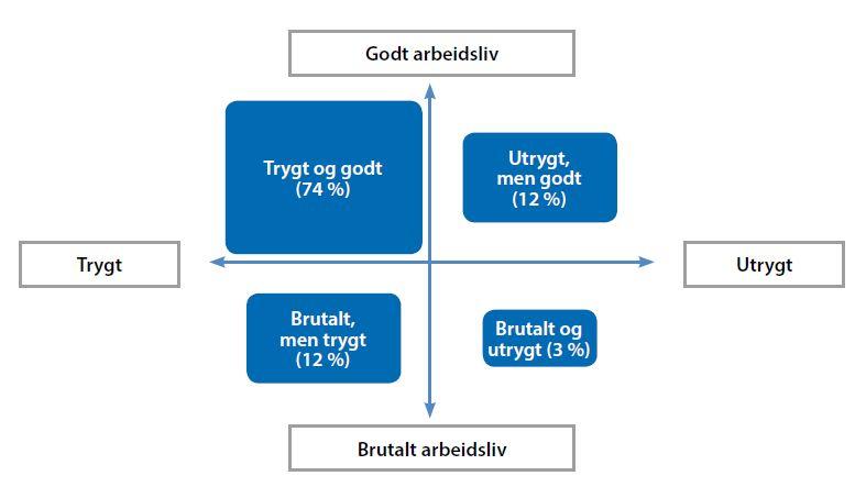 Stabilt högtryck i Norge visar arbetslivsbarometer - de flesta trivs